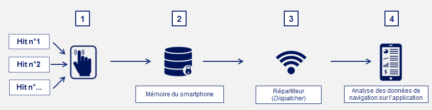 Converteo_Tracking_Application_Mobile